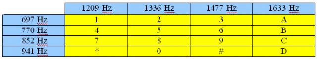 DTMF è l' acronimo di Dual Tone Multi Frequency