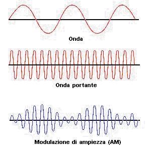 tipi di modulazione ampiezza am frequenza fm e fase pm. Black Bedroom Furniture Sets. Home Design Ideas