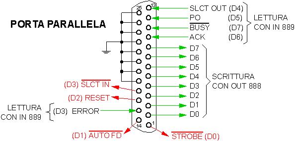 Schema Porta parallela PPI 8255, tutto quello che c'è da sapere