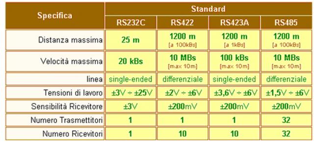 standard rs 232 porta seriale