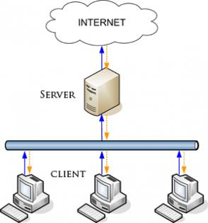 Un server, cos'è e come funziona client