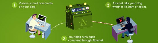 Akismet WordPress