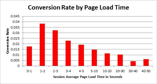 conversion rate contro il tempo di caricamento