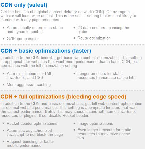 CDN cloudflare
