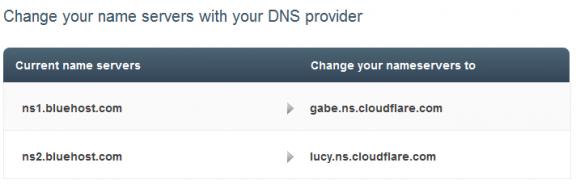 cambiare indirizzi DNS