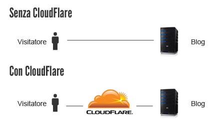 Cos'è CloudFlare