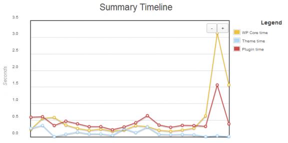 grafico dopo l'ottimizzazione