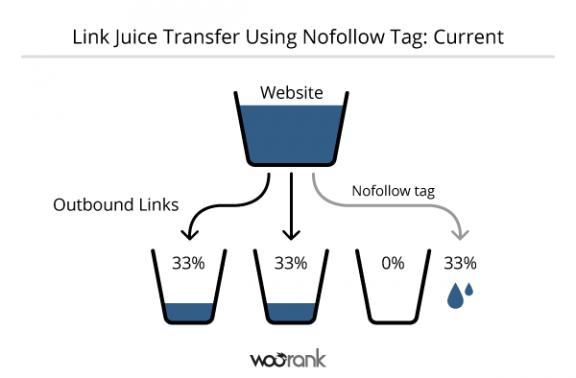Trasferimento Link Juice con il tag Nofollow