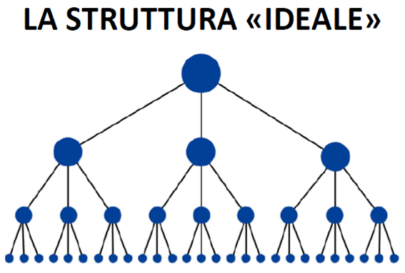struttura ideale