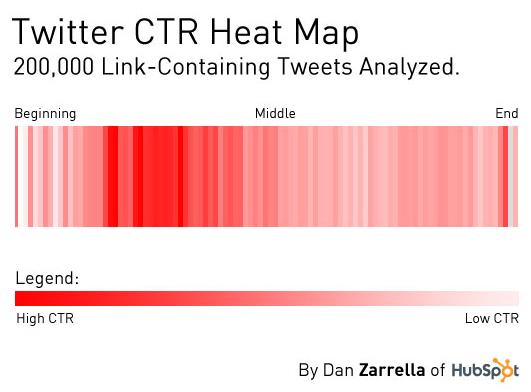 twitter ctr heat-map