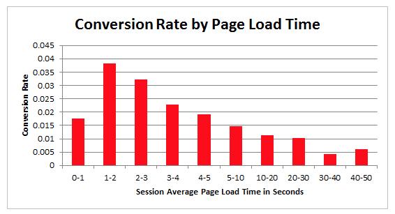 Tasso di conversioni in funzione del tempo di caricamento della pagina