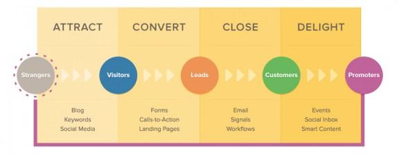 convertire gli utenti in clienti