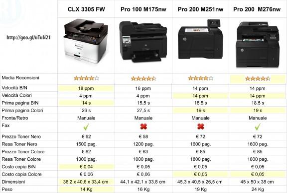 Schema riassuntivo stampanti laser multifunzione wireless a colori