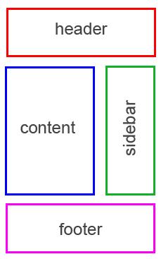 struttura di WordPress